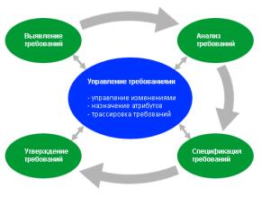upravleniye_kak_sistema