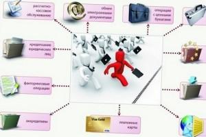 vidy-bankovskix-operacij